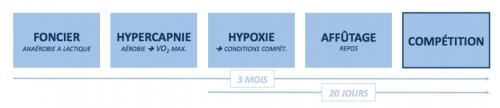 Entrainement-apnée-compétition-hypercapnie-hypoxie-VO2max