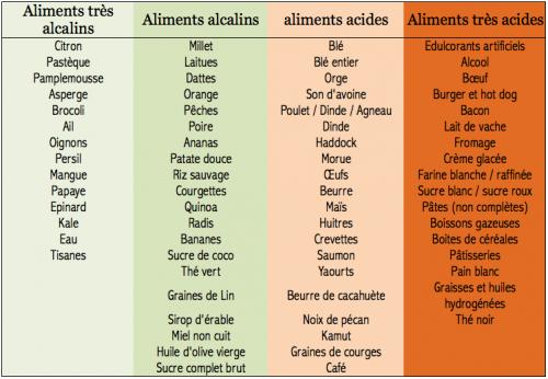 Tableau des aliments acide, neutres et basiques pour conserver l'equilibre acido-basique de l'organisme et optimiser la performance sportive