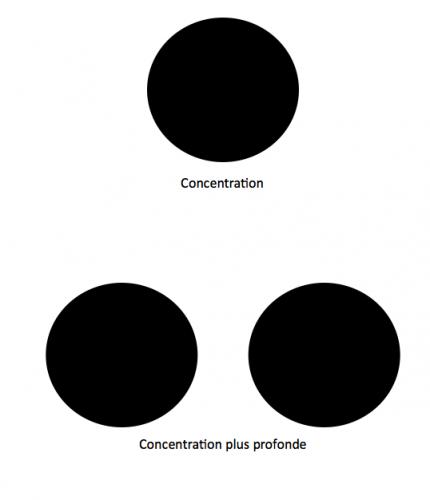 Déconcentration de l'apnée adaptée à l'apnée, l'exercice des cercles noirs