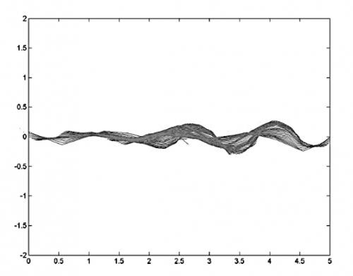 Déplacement ondulatoire du monopalmeur