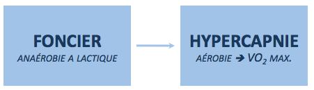 foncier-anaérobie-alactique-entrainement-apnee-sportive-hypercapnie