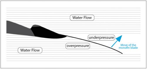 la propulsion en monoplame