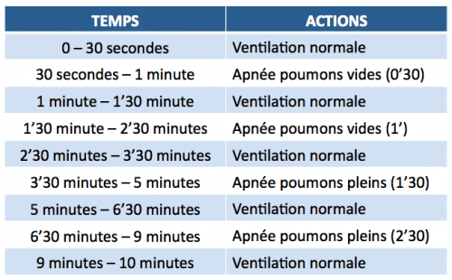 protocole-ventilatoire-no-warm-up-apnee