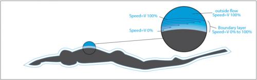 resistance au frottement chez l'apnéiste et le monopalmeur