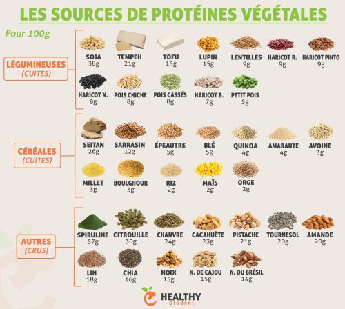 proteines végétales et performances sportives et en apnée