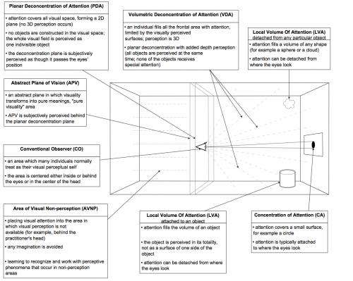 Synthèse modalité visuelle